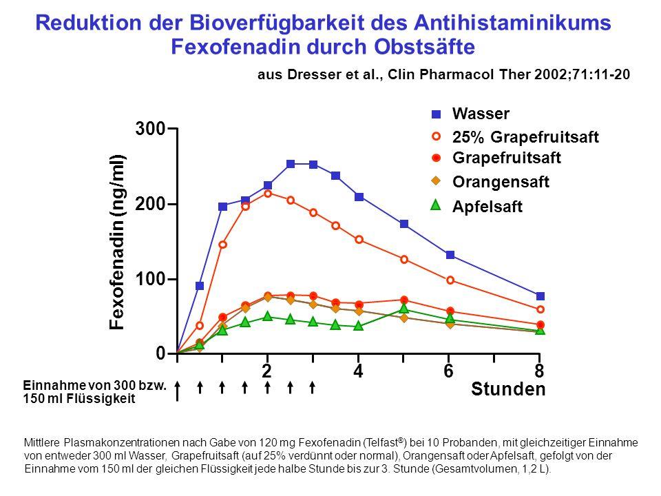 Reduktion der Bioverfügbarkeit des Antihistaminikums Fexofenadin durch Obstsäfte