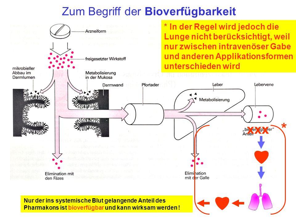 Zum Begriff der Bioverfügbarkeit