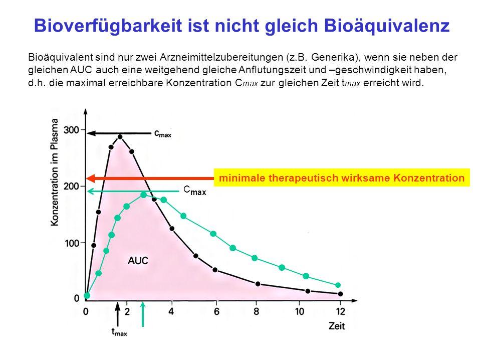 Bioverfügbarkeit ist nicht gleich Bioäquivalenz