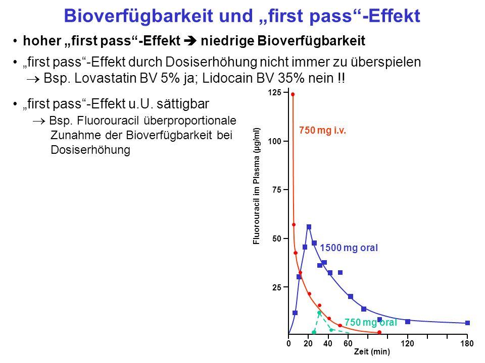 """Bioverfügbarkeit und """"first pass -Effekt"""