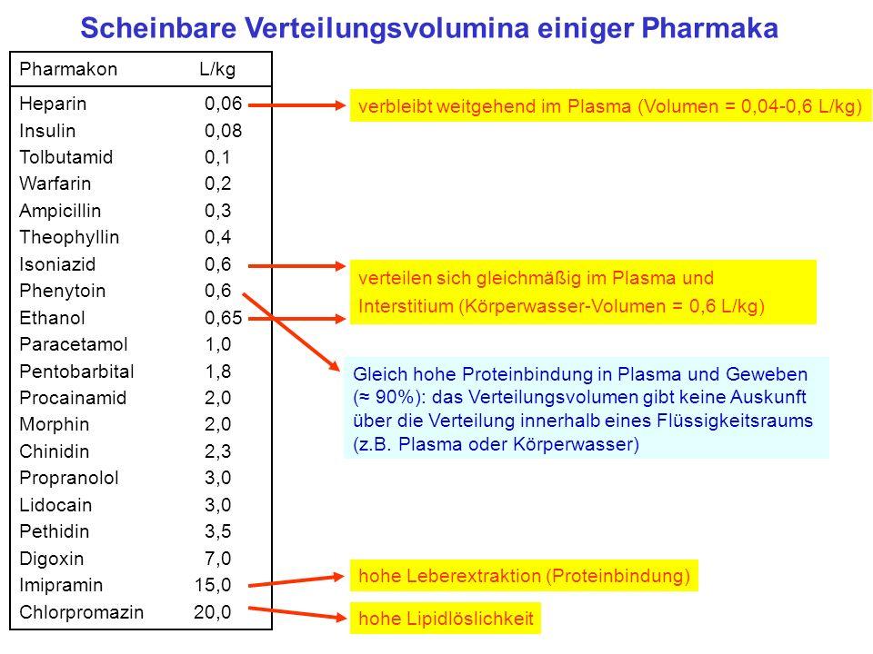 Scheinbare Verteilungsvolumina einiger Pharmaka
