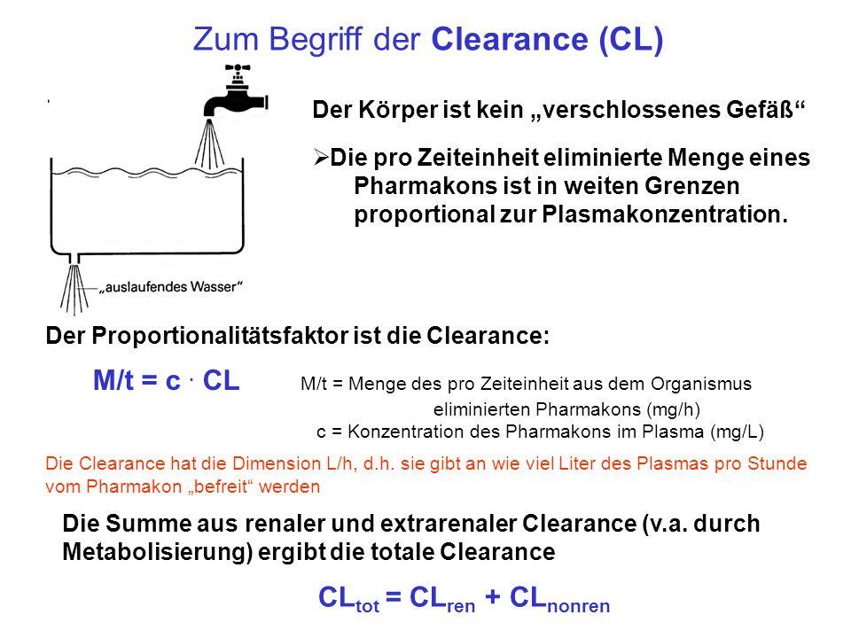 Zum Begriff der Clearance (CL)