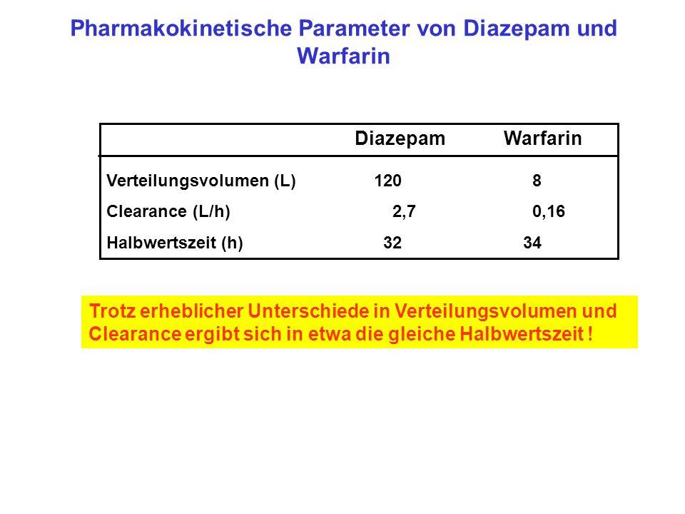 Pharmakokinetische Parameter von Diazepam und Warfarin