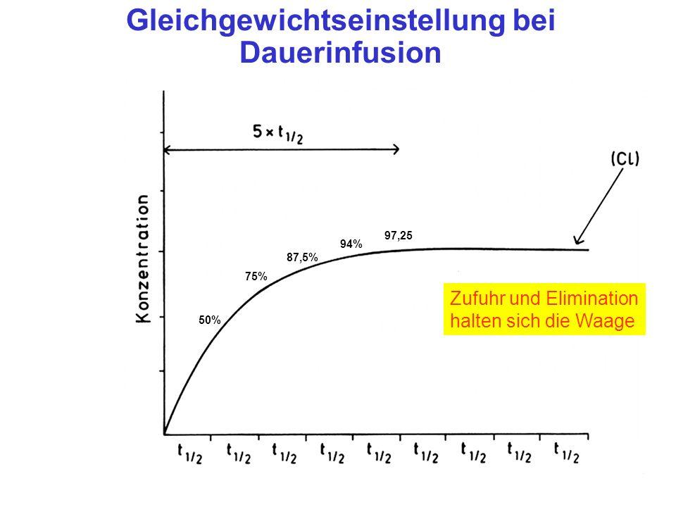 Gleichgewichtseinstellung bei Dauerinfusion