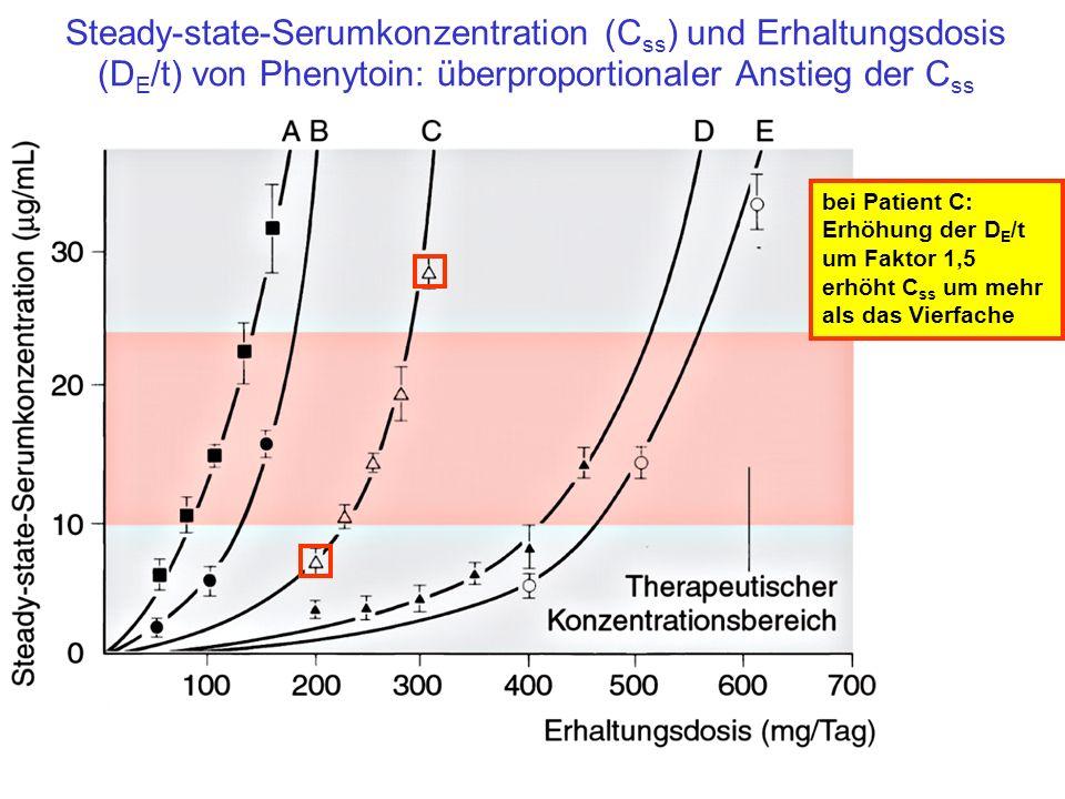 Steady-state-Serumkonzentration (Css) und Erhaltungsdosis (DE/t) von Phenytoin: überproportionaler Anstieg der Css