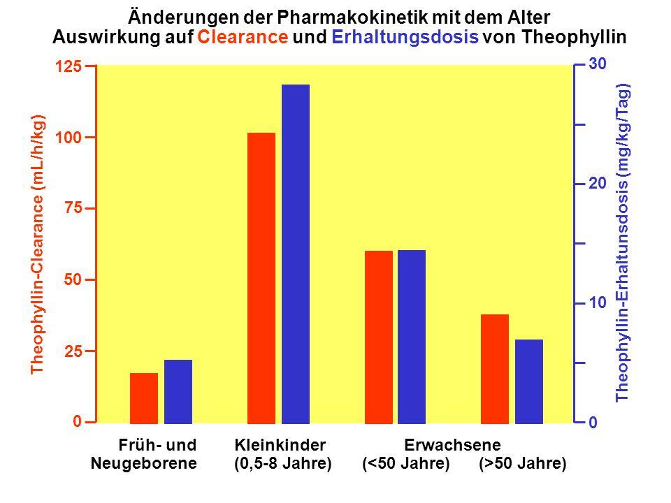 Änderungen der Pharmakokinetik mit dem Alter