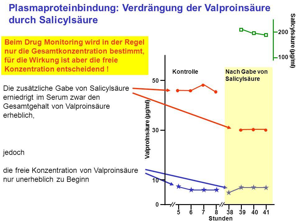 Valproinsäure (µg/ml)