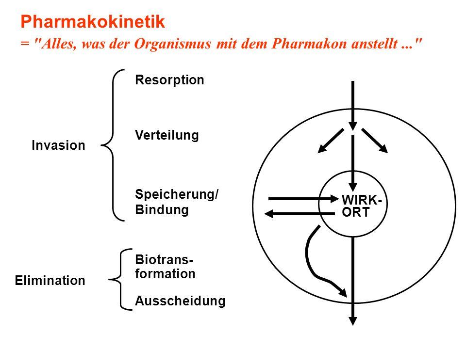 Pharmakokinetik = Alles, was der Organismus mit dem Pharmakon anstellt ... WIRK- ORT. Biotrans-