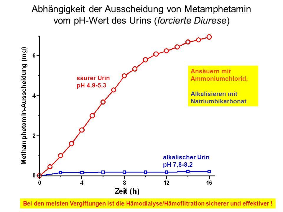 Abhängigkeit der Ausscheidung von Metamphetamin