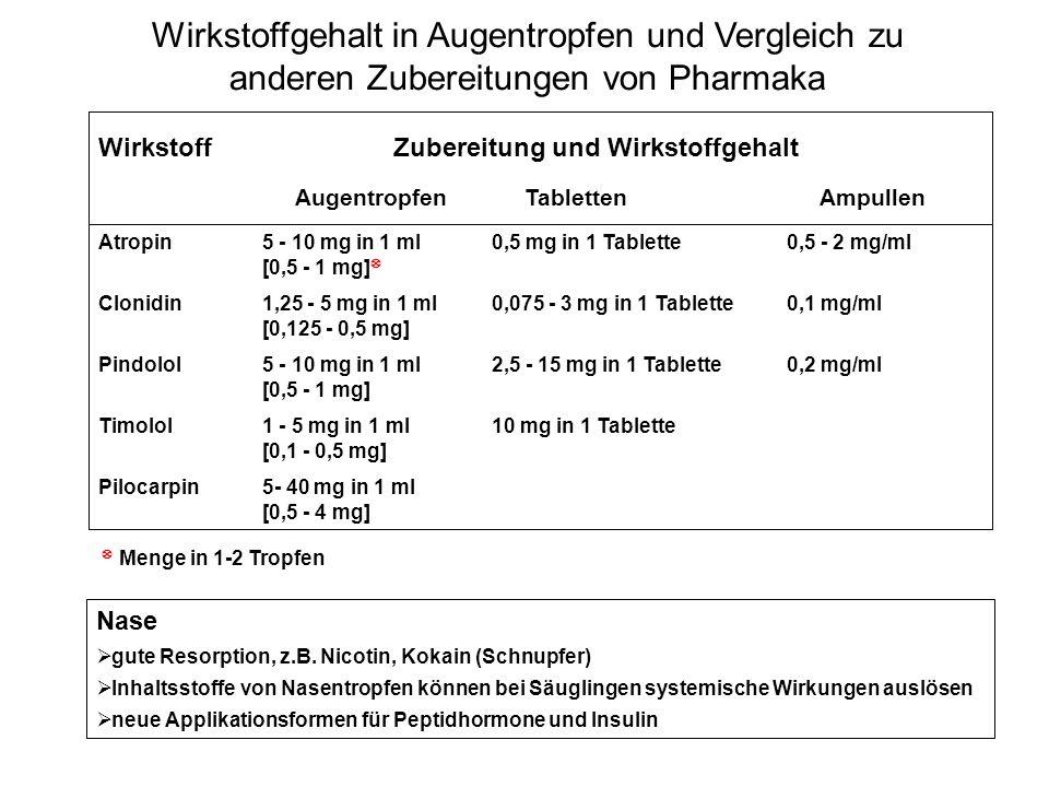 Wirkstoffgehalt in Augentropfen und Vergleich zu anderen Zubereitungen von Pharmaka