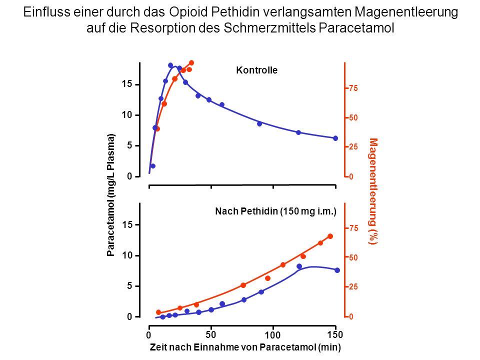 Paracetamol (mg/L Plasma) Zeit nach Einnahme von Paracetamol (min)