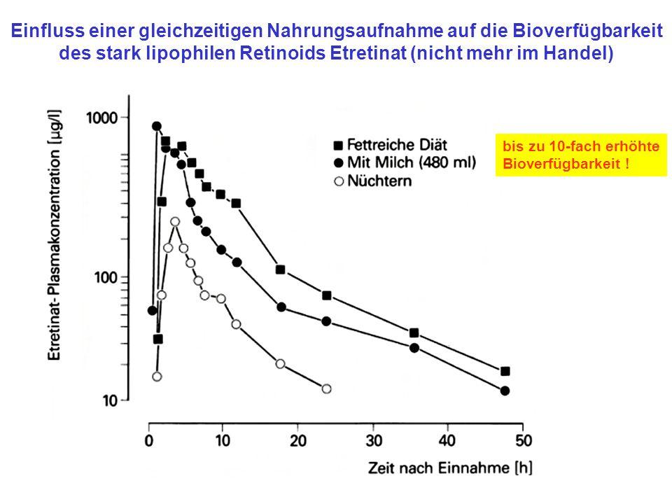 Einfluss einer gleichzeitigen Nahrungsaufnahme auf die Bioverfügbarkeit des stark lipophilen Retinoids Etretinat (nicht mehr im Handel)