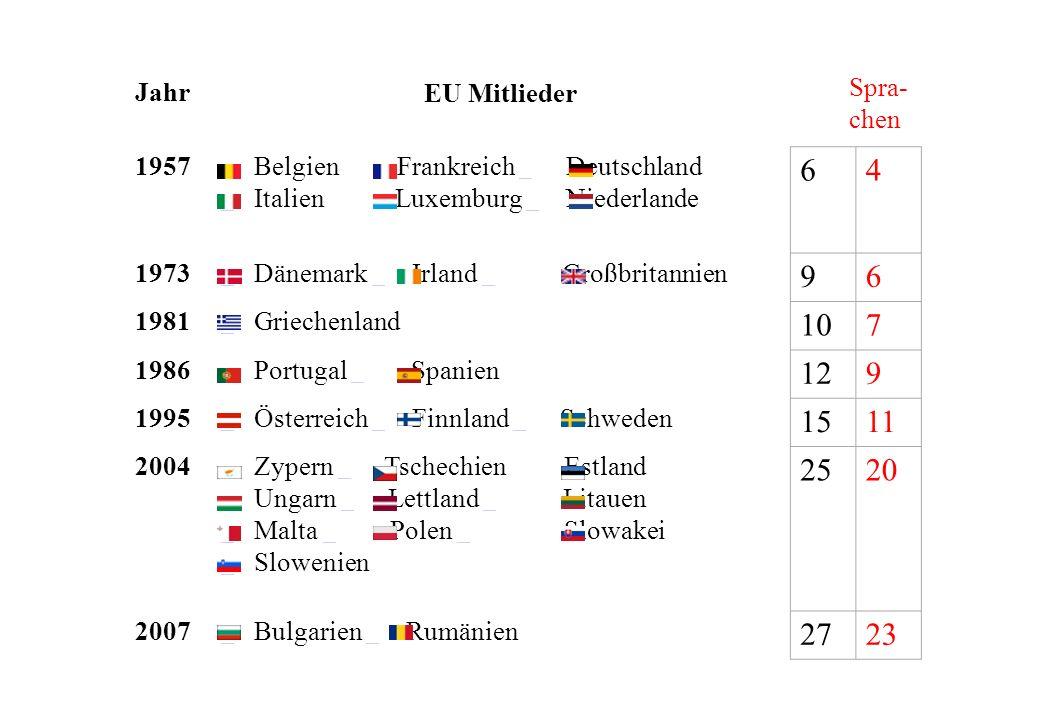 6 4 9 10 7 12 15 11 25 20 27 23 Spra-chen Jahr EU Mitlieder 1957