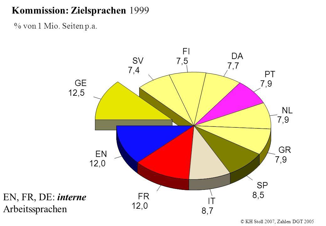 Kommission: Zielsprachen 1999