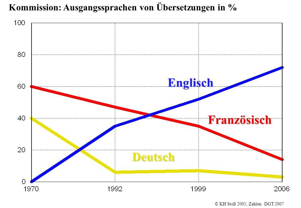 Englisch Französisch Deutsch
