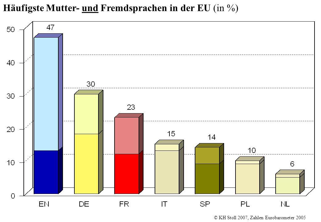 Häufigste Mutter- und Fremdsprachen in der EU (in %)
