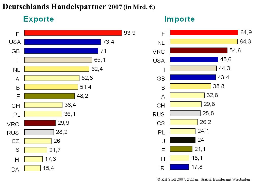 Deutschlands Handelspartner 2007 (in Mrd. €)