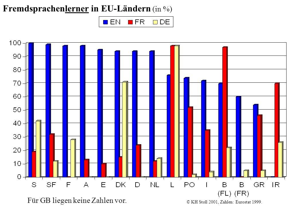 Fremdsprachenlerner in EU-Ländern (in %)