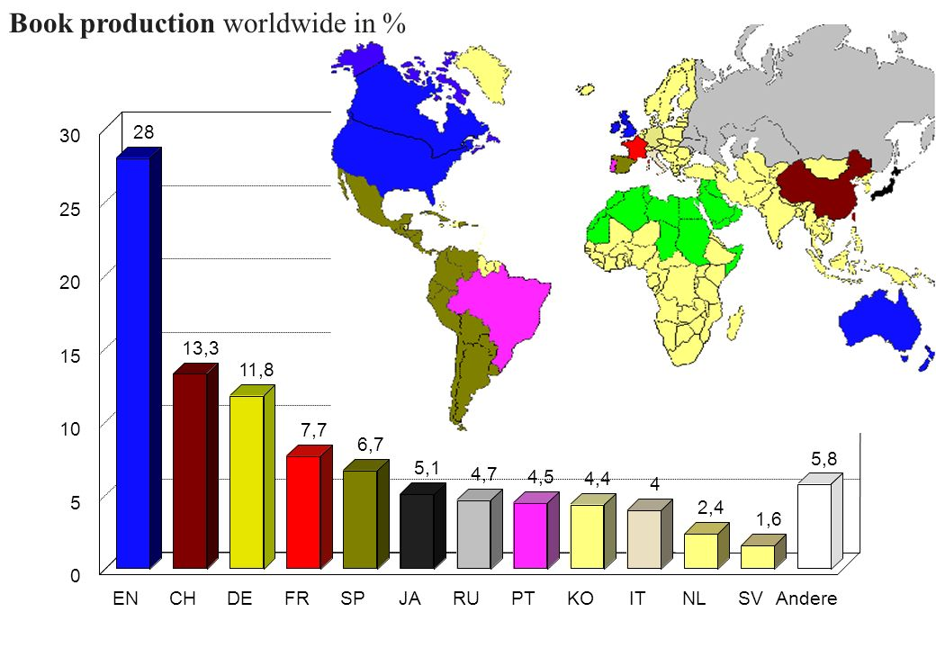 Book production worldwide in %