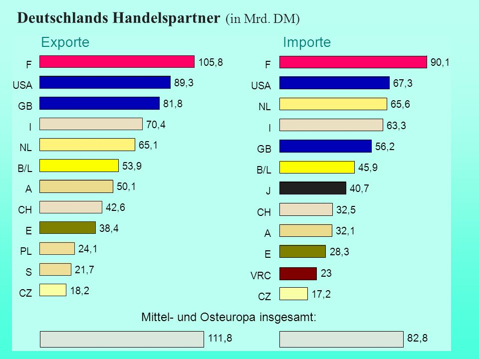 Deutschlands Handelspartner (in Mrd. DM)