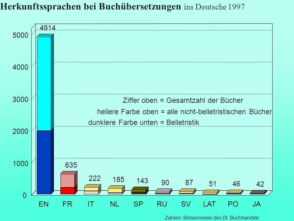 Herkunftssprachen bei Buchübersetzungen ins Deutsche 1997