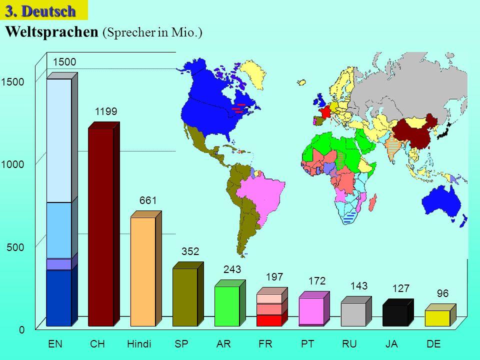 Weltsprachen (Sprecher in Mio.)