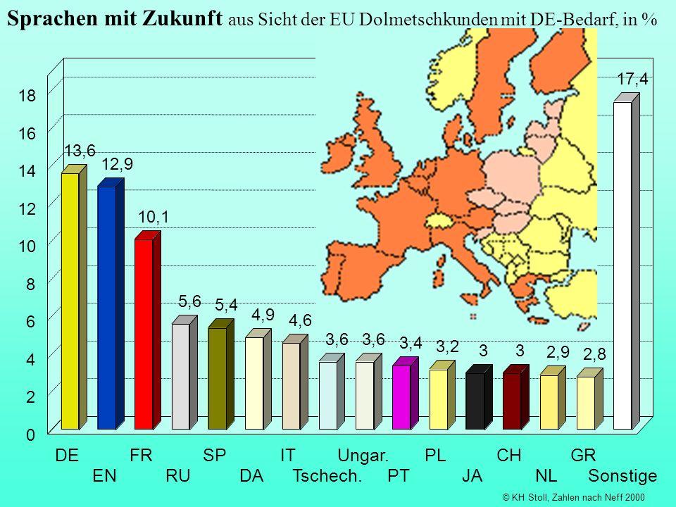 Sprachen mit Zukunft aus Sicht der EU Dolmetschkunden mit DE-Bedarf, in %