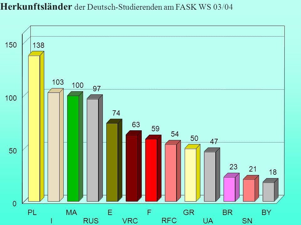 Herkunftsländer der Deutsch-Studierenden am FASK WS 03/04