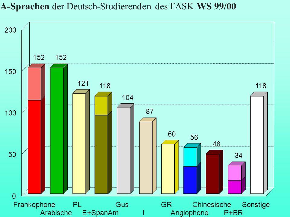 A-Sprachen der Deutsch-Studierenden des FASK WS 99/00