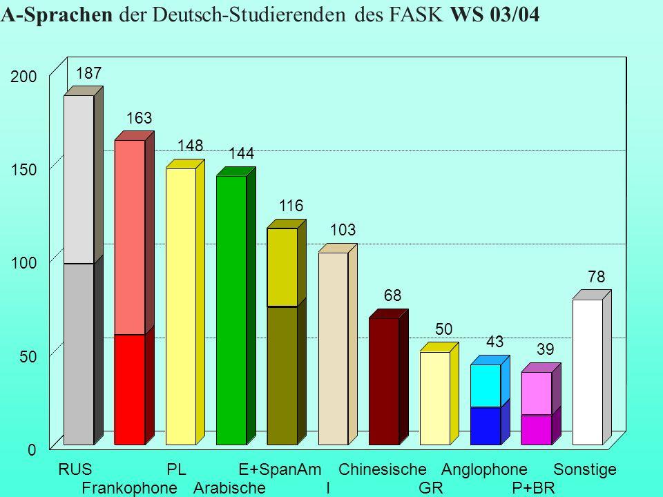 A-Sprachen der Deutsch-Studierenden des FASK WS 03/04