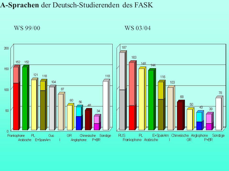 A-Sprachen der Deutsch-Studierenden des FASK