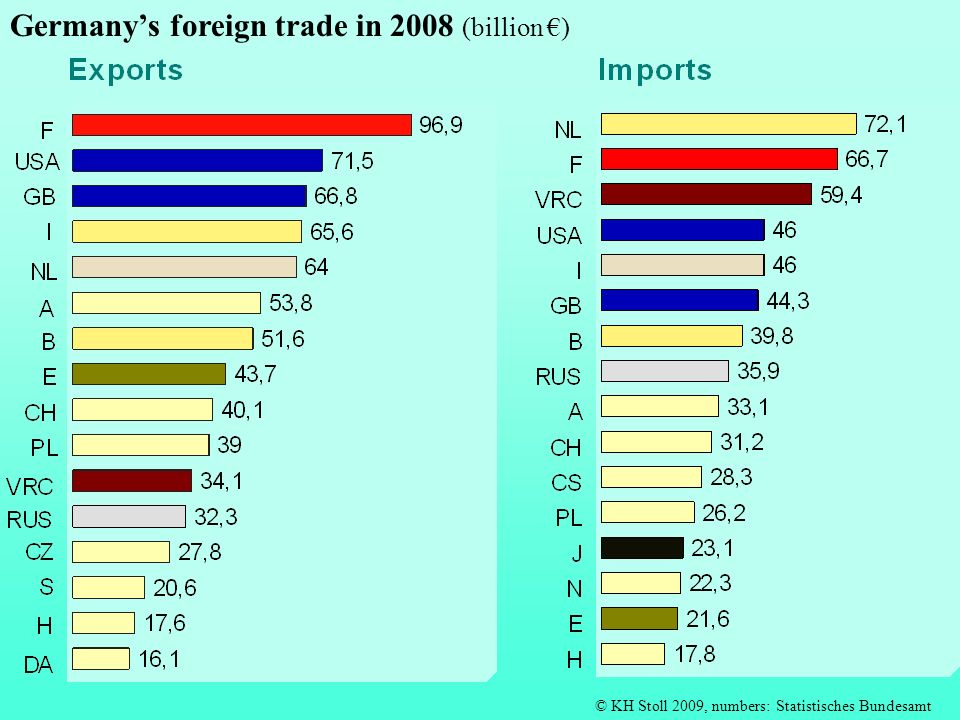 Germany's foreign trade in 2008 (billion €)