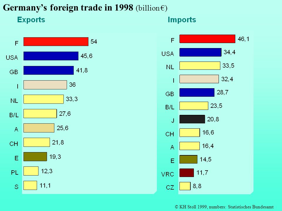 Germany's foreign trade in 1998 (billion €)