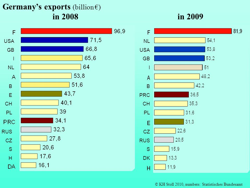 Germany's exports (billion €) in 2008 in 2009