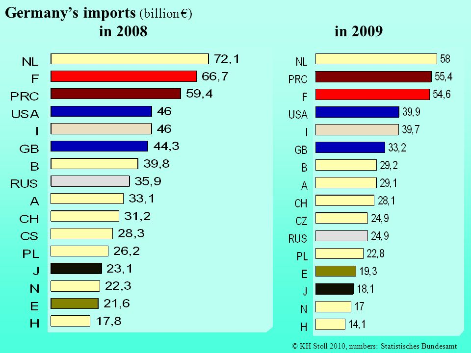 Germany's imports (billion €) in 2008 in 2009