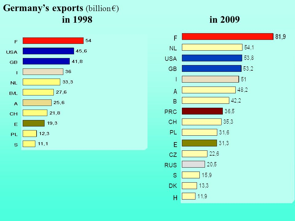 Germany's exports (billion €) in 1998 in 2009