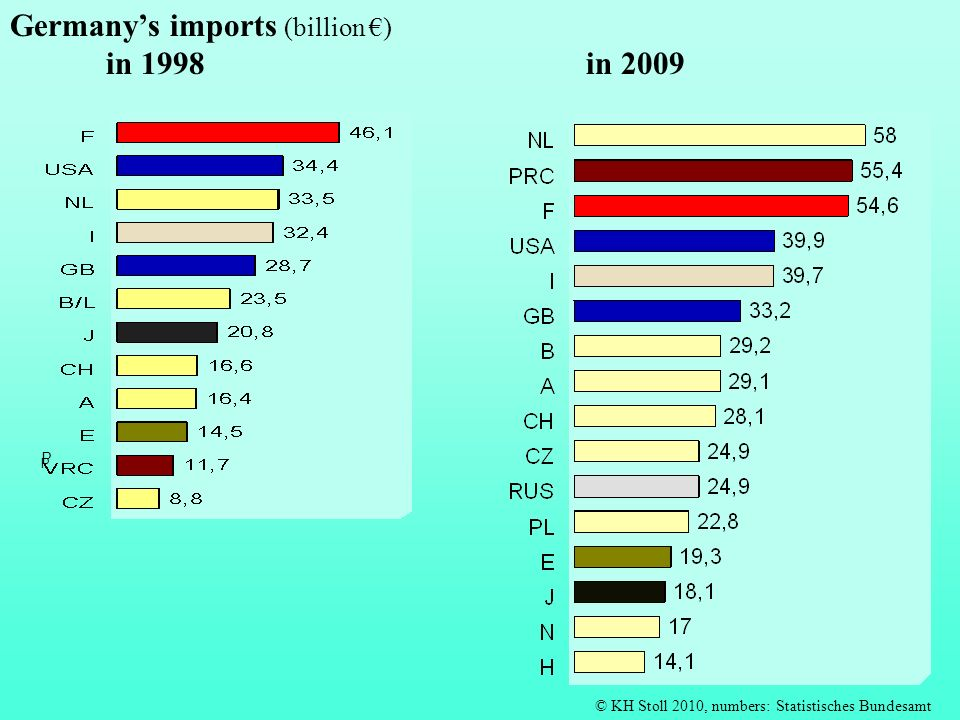 Germany's imports (billion €) in 1998 in 2009