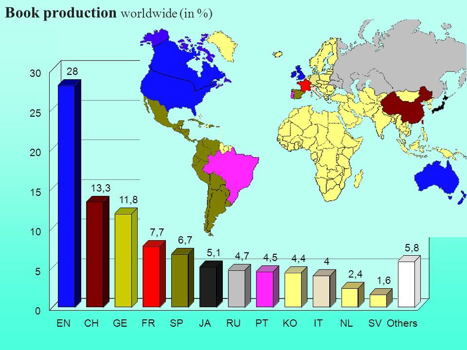 Book production worldwide (in %)
