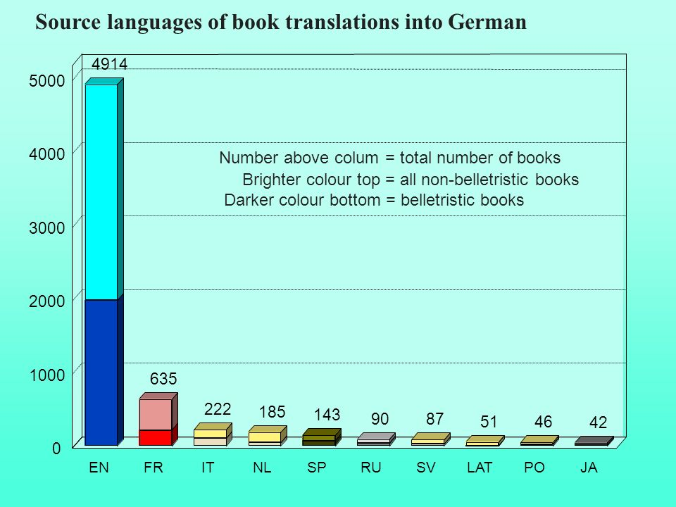 Source languages of book translations into German