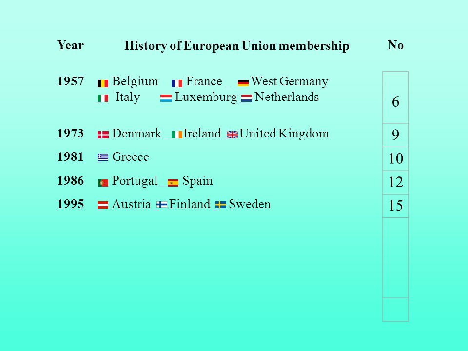 History of European Union membership