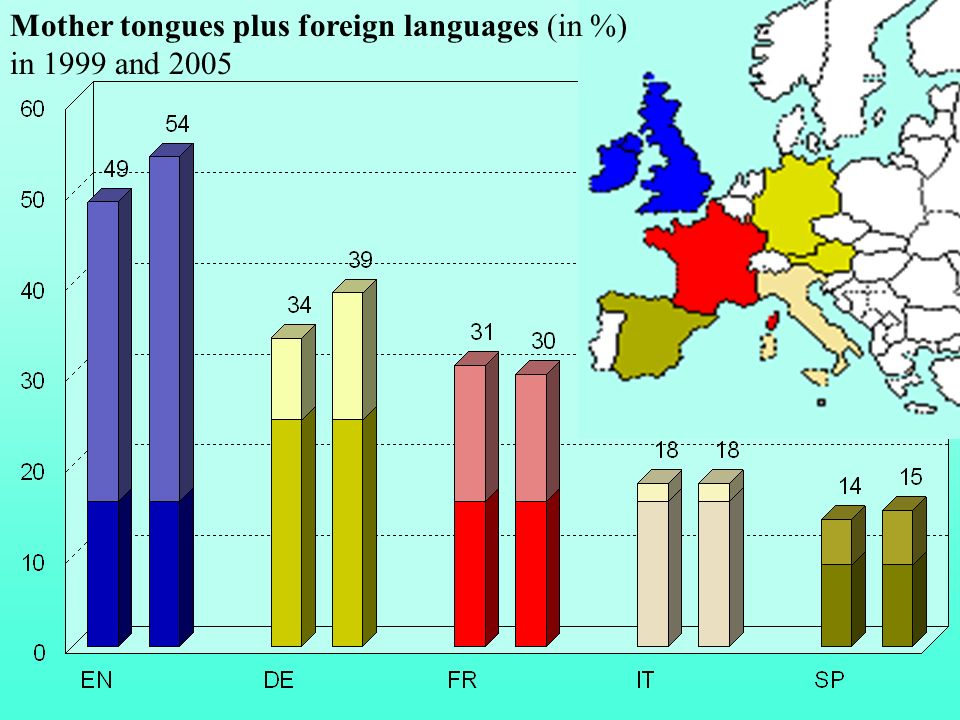 Mother tongues plus foreign languages (in %)