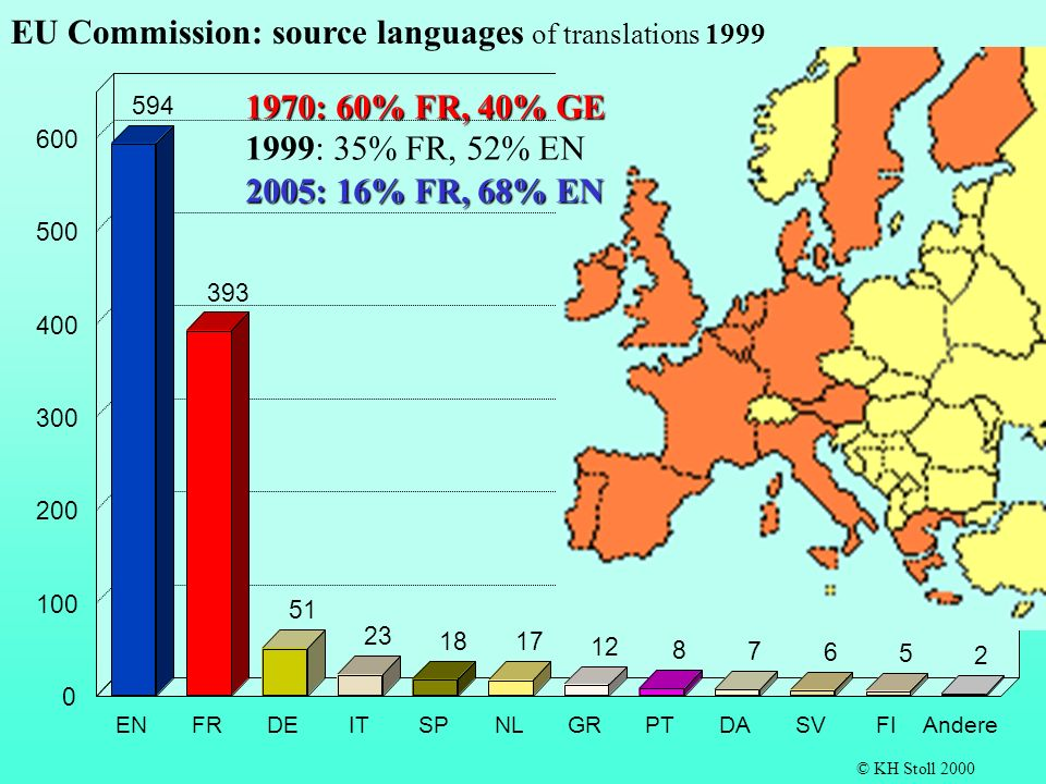EU Commission: source languages of translations 1999