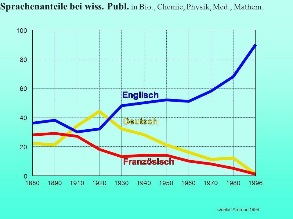 Sprachenanteile bei wiss. Publ. in Bio., Chemie, Physik, Med., Mathem.