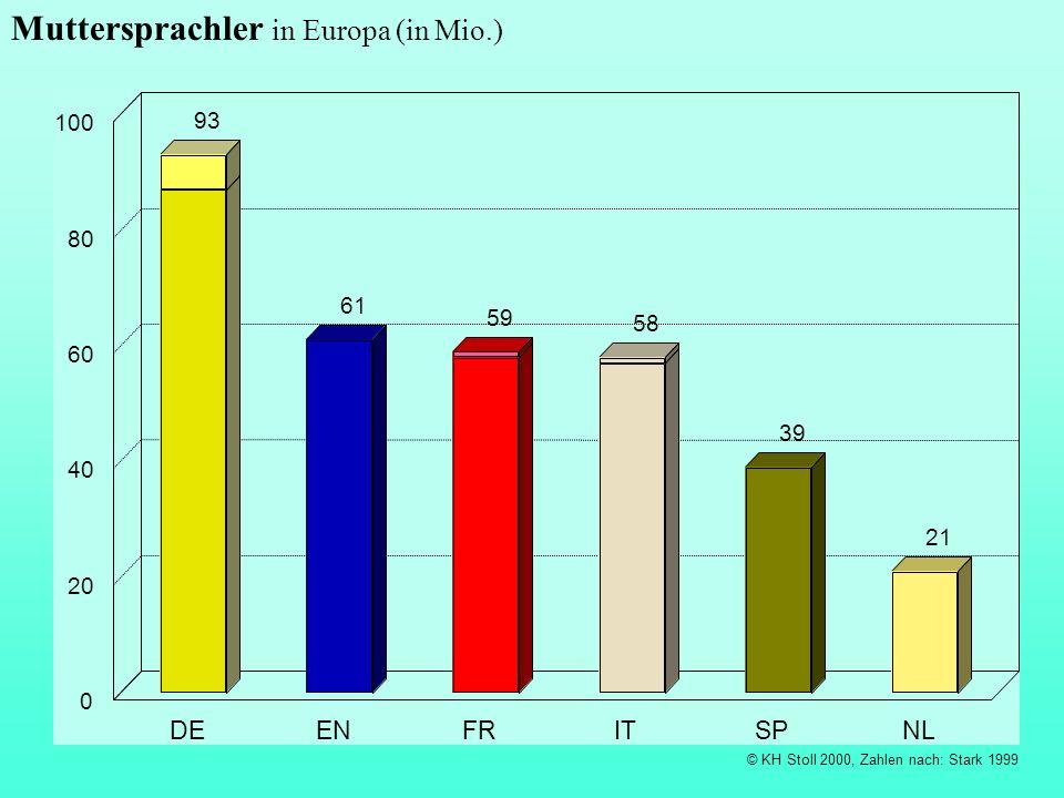 Muttersprachler in Europa (in Mio.)