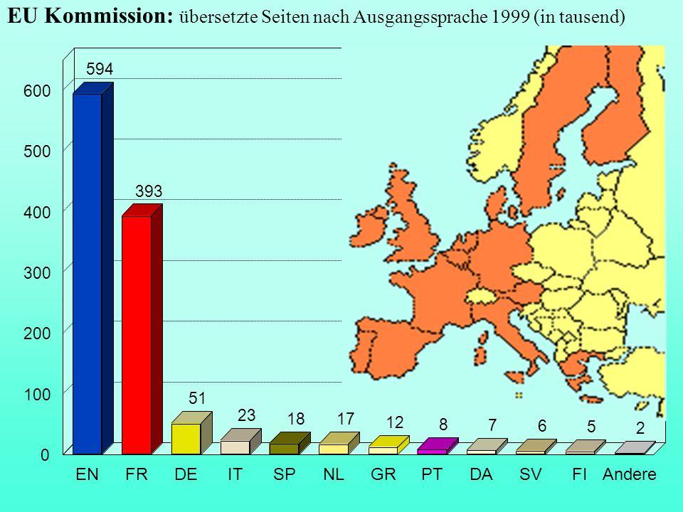 EU Kommission: übersetzte Seiten nach Ausgangssprache 1999 (in tausend)