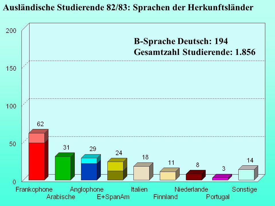 Ausländische Studierende 82/83: Sprachen der Herkunftsländer