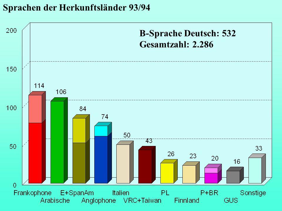 Sprachen der Herkunftsländer 93/94