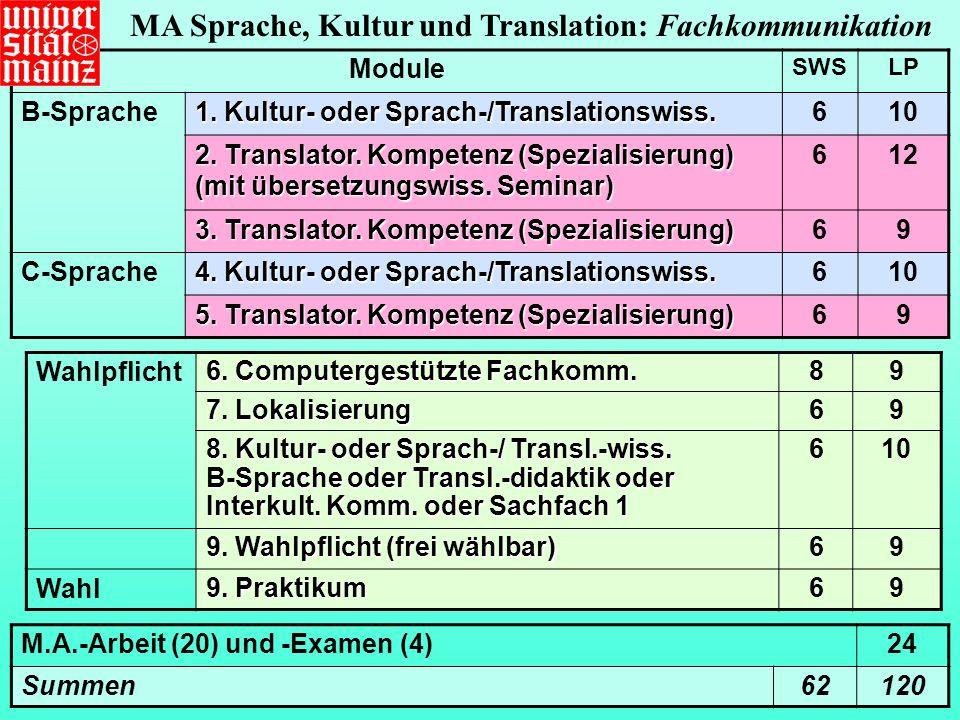 MA Sprache, Kultur und Translation: Fachkommunikation