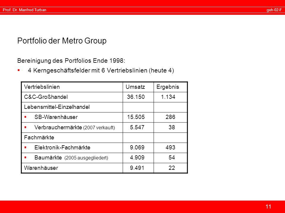 Portfolio der Metro Group