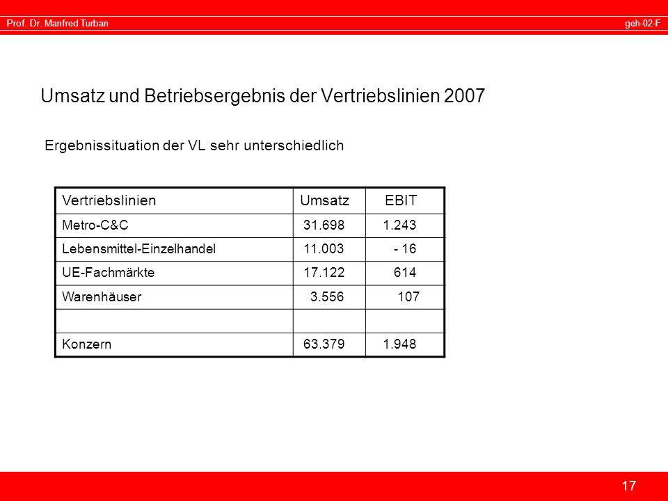 Umsatz und Betriebsergebnis der Vertriebslinien 2007